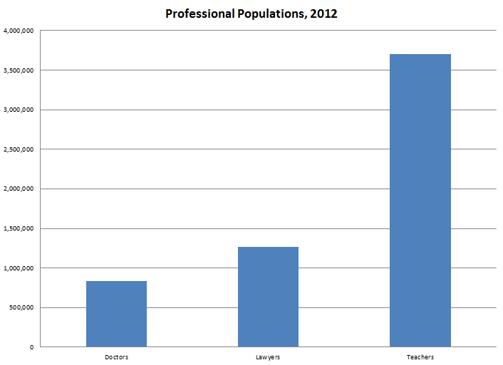 professionalpopulations